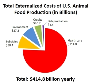 Animal food production